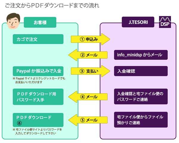 電子書籍購入方法図