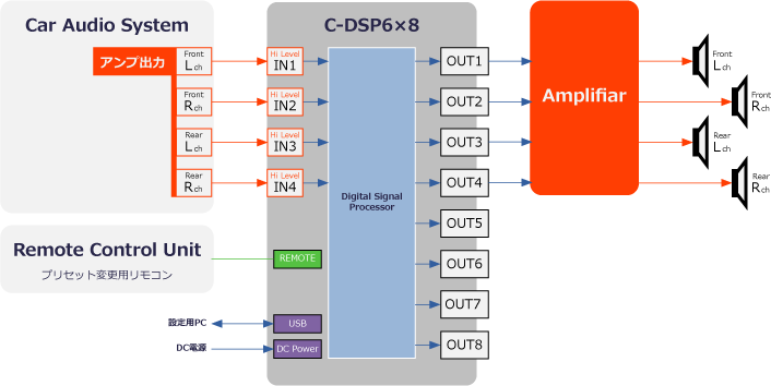 c-dsp6x8_接続例図