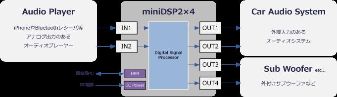 minidsp-2x4_接続例図