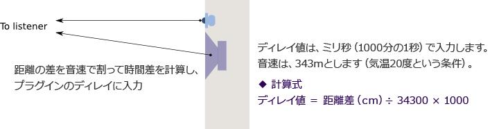 タイムアラインメントの計算画像