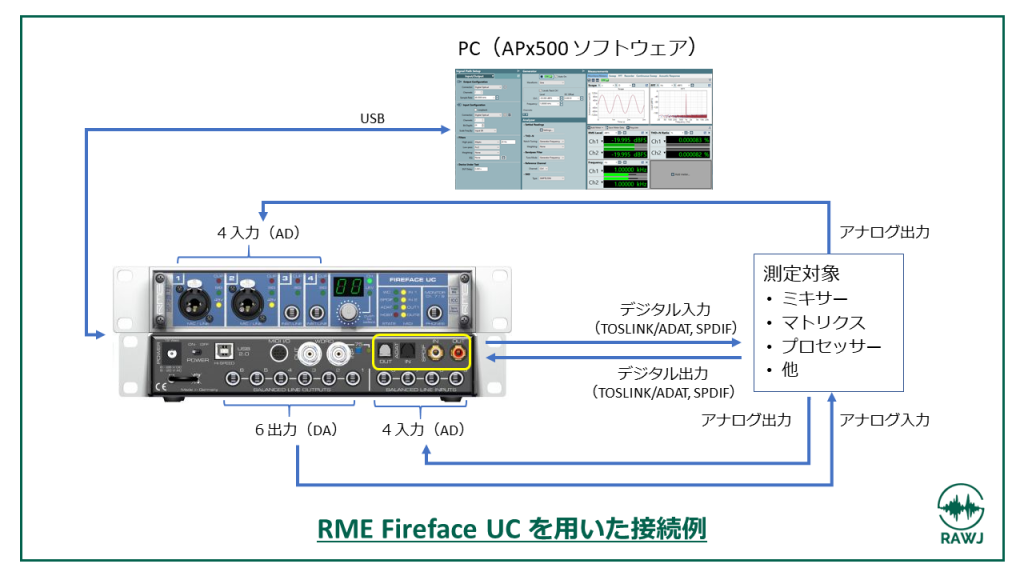 RME Fireface UC を用いた接続例画像
