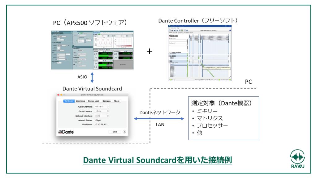 Dante Virtual Soundcard を用いた接続例画像